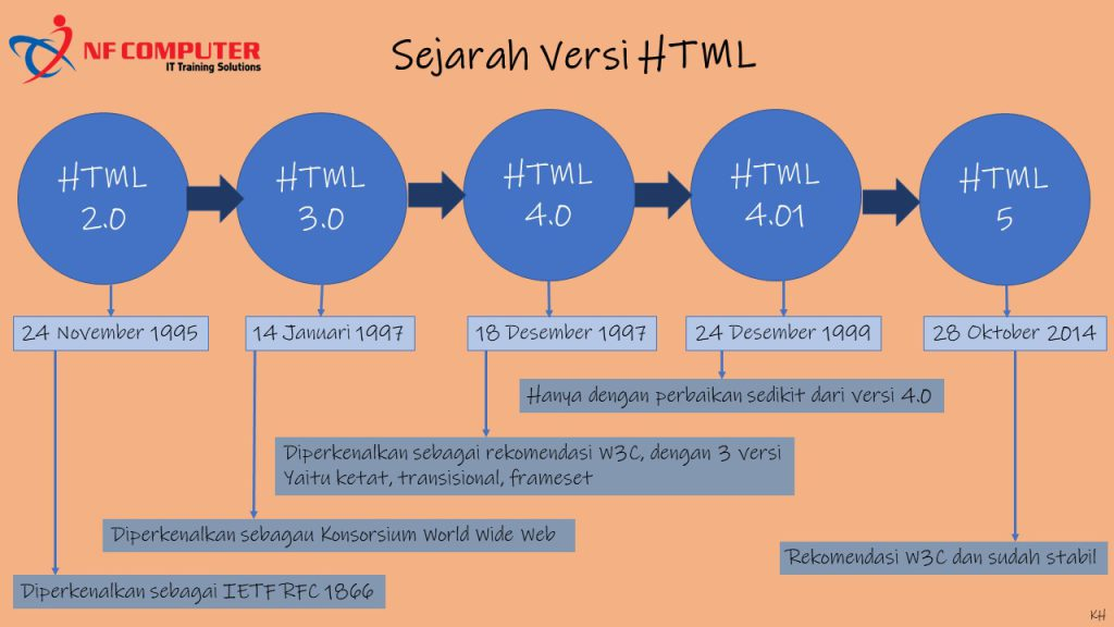 Sejarah Versi HTML
